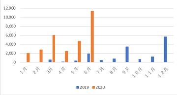 202006配当グラフ