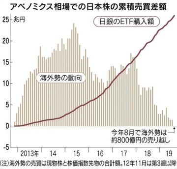 アベノミクス売り越しグラフ