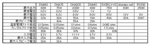 dna60_08