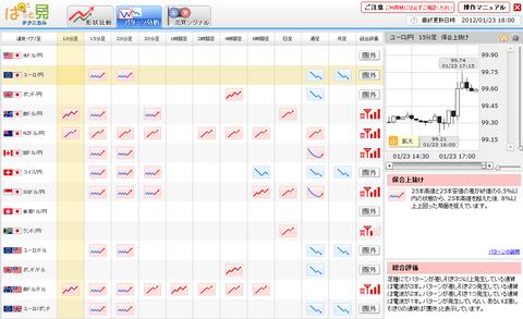 0123パターン分析ユーロ円研究所