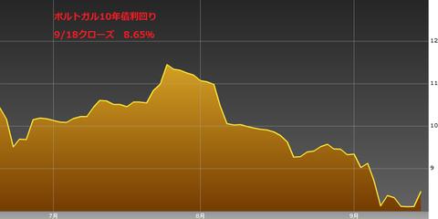 0919ポルトガル国債10年物利回り・ユーロ円研究所