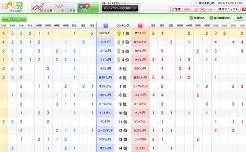1120売買シグナルドル円研究所