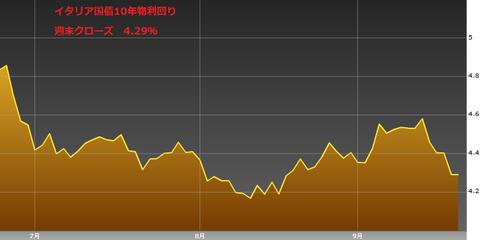 0921イタリア国債10年物利回り・ユーロ円研究所