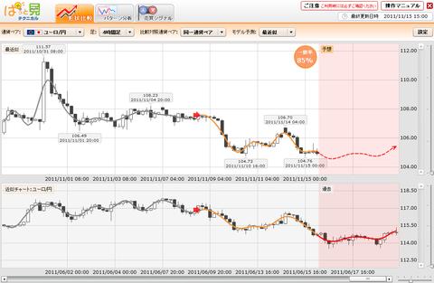1115プライムFXぱっと見ユーロ円