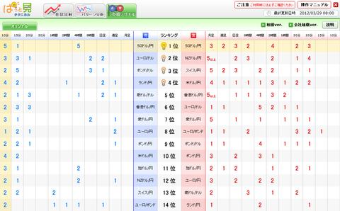 0329売買シグナルドル円研究所