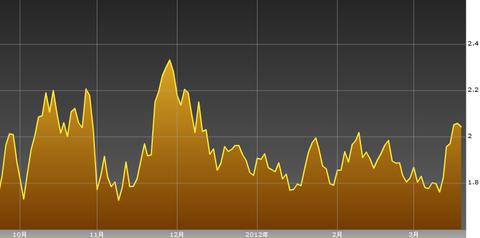 0321ドイツ国債10年利回り・ユーロ円研究所