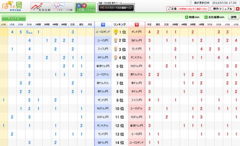 0726売買シグナルドル円研究所