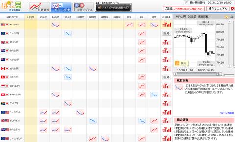 1030パターン分析ドル円研究所