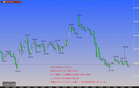 1115ユーロ円