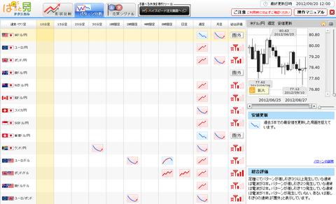 0920パターン分析ドル円研究所