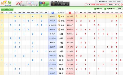 1027売買シグナルドル円研究所