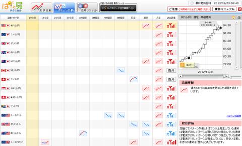 0223パターン分析ドル円研究所