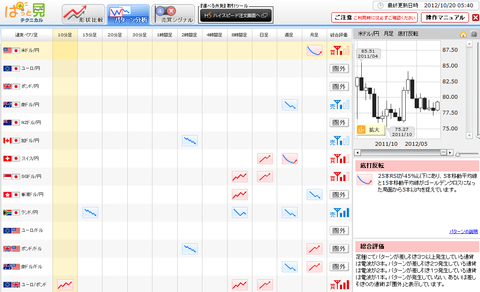 1020パターン分析ドル円研究所