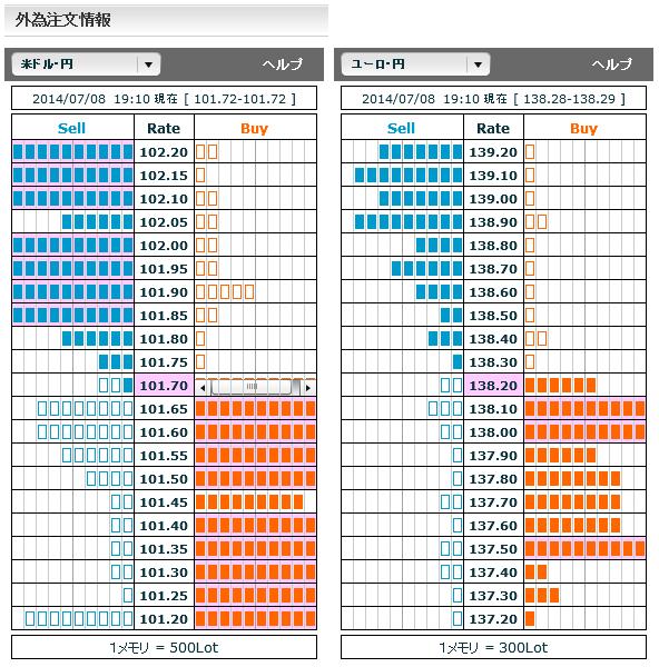 0708ドル円・ユーロ円外為注文情報19