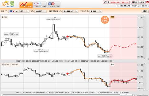 1117プライムFXぱっと見ユーロ円