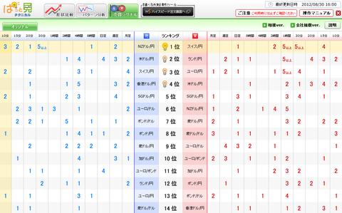 0830売買シグナルドル円研究所