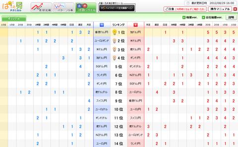 0829売買シグナルドル円研究所