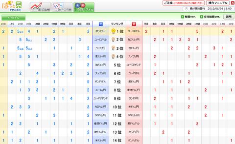 0626売買シグナルドル円研究所