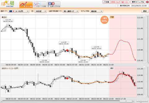 0831プライムFXぱっと見ユーロ円