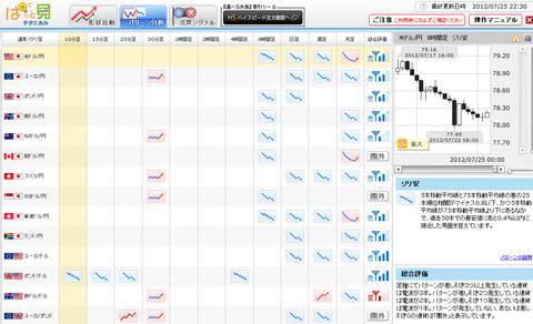 0725パターン分析ドル円研究所