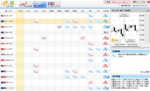 0114パターン分析ユーロ円研究所