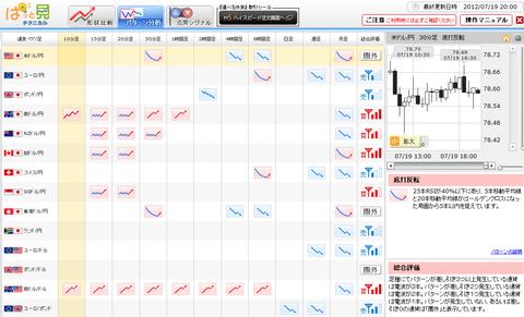 0719パターン分析ドル円研究所