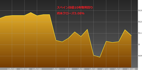 0119スペイン国債10年物利回り・ユーロ円研究所