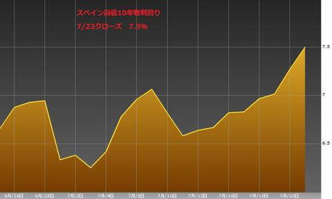 0723スペイン国債10年物利回り・ユーロ円研究所