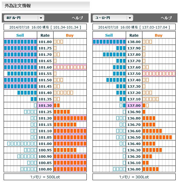 0718ドル円・ユーロ円外為注文情報16