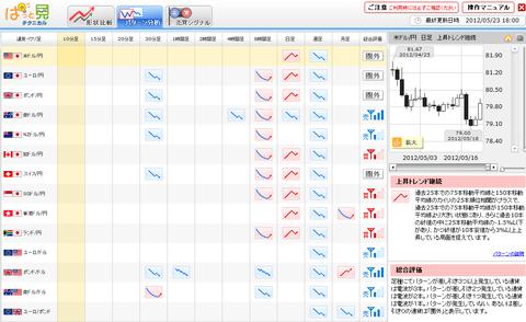 0523パターン分析ドル円研究所