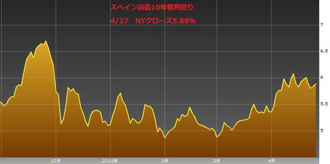 0428スペイン国債10年物利回り・ユーロ円研究所