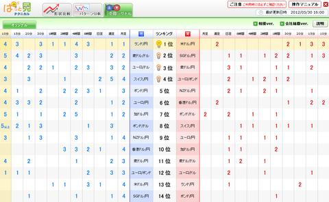 0530売買シグナルドル円研究所