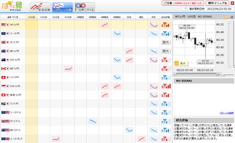 0623パターン分析ドル円研究所