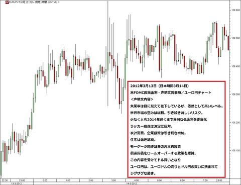 0314FOMC声明文発表直後のユーロ円_ユーロ円研究所