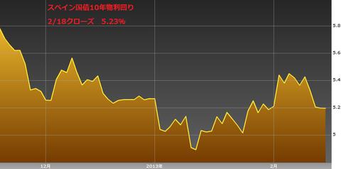 0219スペイン国債10年物利回り・ユーロ円研究所
