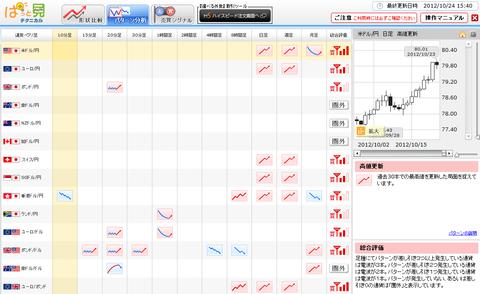 1024パターン分析ドル円研究所