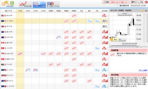 0126パターン分析ユーロ円研究所