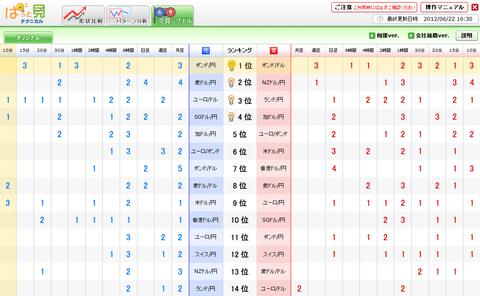 0622売買シグナルドル円研究所