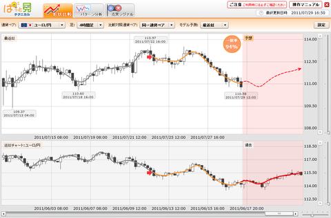 0729プライムFXぱっと見ユーロ円