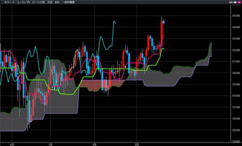 0921ユーロ円一目均衡表チャート