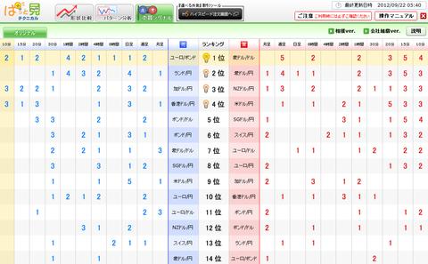0922売買シグナルドル円研究所