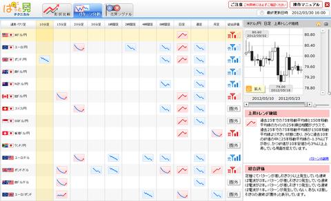 0530パターン分析ドル円研究所
