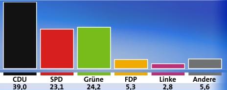 バーデン・ビュルテンベルク州議会選挙・最終選挙結果