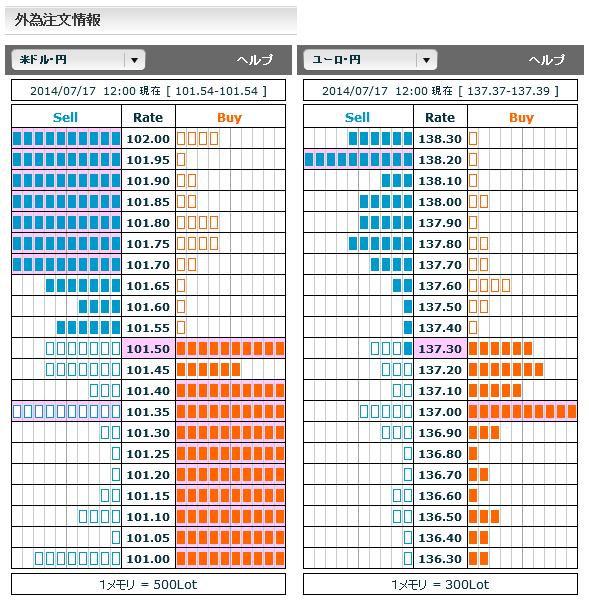 0717ドル円・ユーロ円外為注文情報