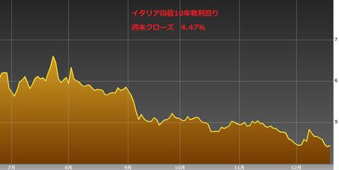 1222イタリア国債10年物利回り・ユーロ円研究所