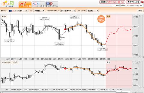 1124プライムFXぱっと見ユーロ円