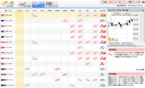 0317パターン分析ユーロ円研究所1