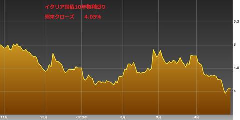 0427イタリア国債10年物利回り・ユーロ円研究所