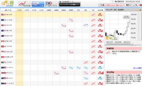 0226パターン分析ドル円研究所