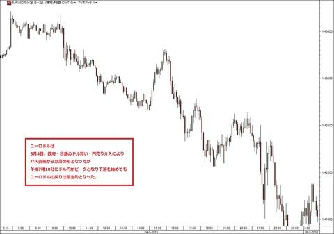 前回為替介入時のユーロドルデータ